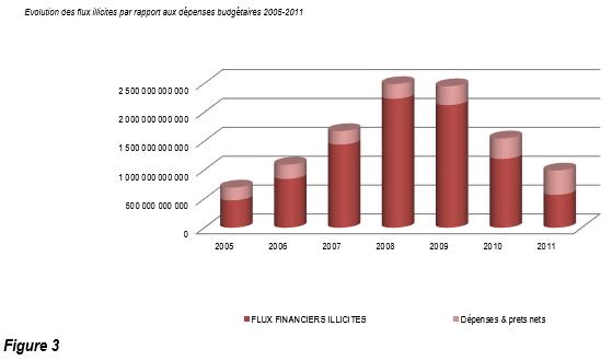 Evolution des flux illicites par rapport aux depenses budgetaires 2005-2011-F3