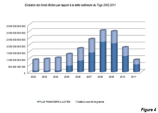 Evolution des fonds illicites par rapport à la dette exterieure du Togo 2002-2011-F4