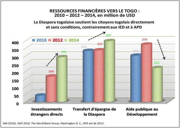 ressources-finanancieres-vers-le-togo-graph